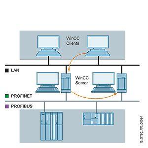 WinCC/Redundancy   Обзор  Подробное описание, цены на