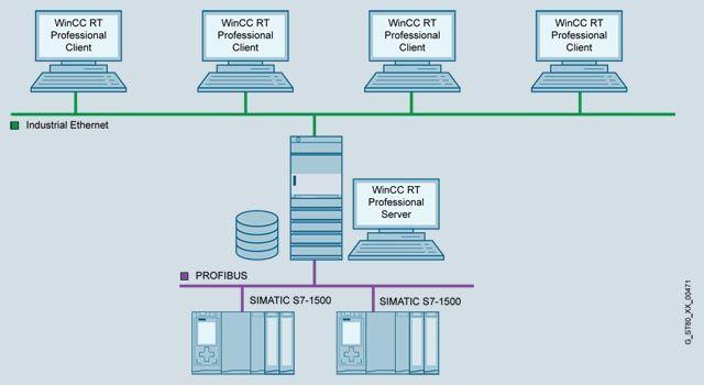WinCC Runtime communication   Обзор  Подробное описание