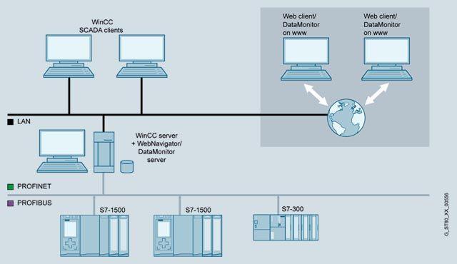 WinCC DataMonitor   Обзор  Подробное описание, цены на оборудование