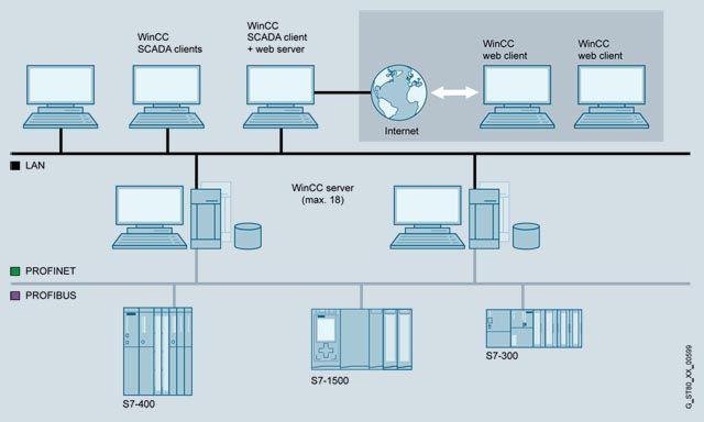 WinCC WebNavigator   Обзор  Подробное описание, цены на